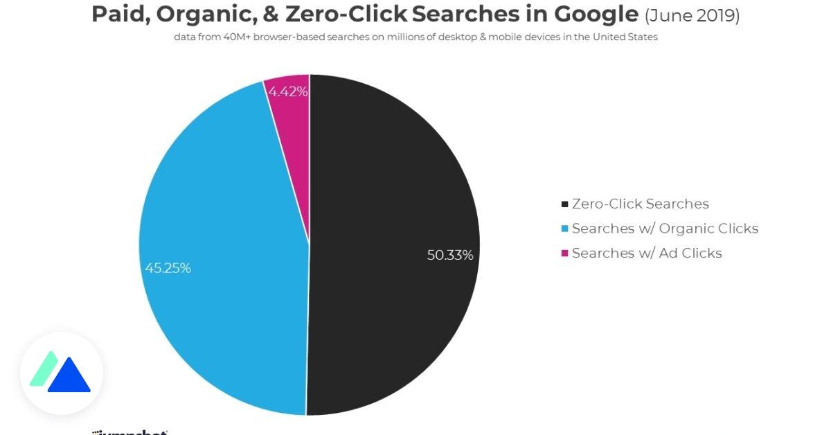 Sur Google, on clique sur les résultats dans moins de 50% des cas