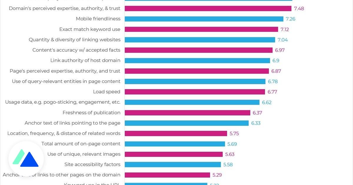 Étude SEO : les facteurs qui impactent le positionnement sur Google, selon les référenceurs
