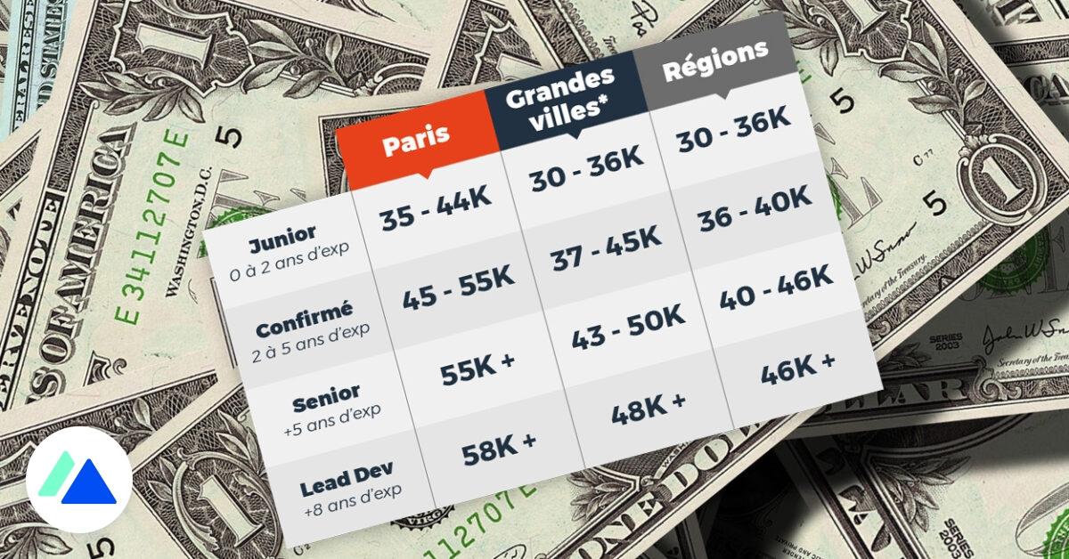 Découvrez les (vrais) salaires des professionnels de la tech en France.