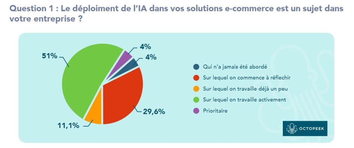 graphique retail question 1 : deploiement IA dans e-commerce