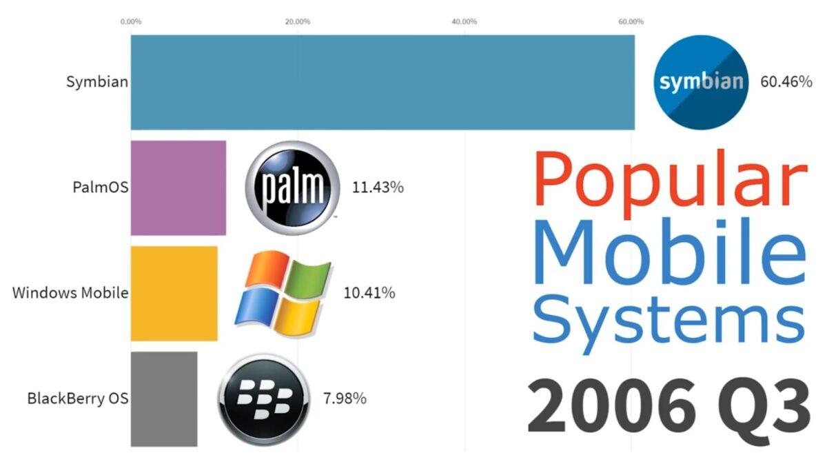 Les systèmes d'exploitation mobiles les plus populaires depuis 1999