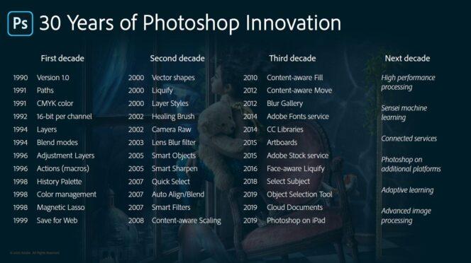 Photoshop 30 ans