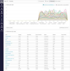 Channable : la solution de référence de gestion de flux produits et d'automatisation des campagnes SEA pour le e-commerce