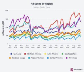 Les dépenses publicitaires mondiales sur les réseaux sociaux sont en croissance de 56,4 %