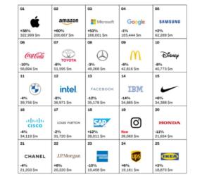 Top 100 des marques les plus puissantes en 2020 : les entreprises tech, grandes gagnantes de la crise