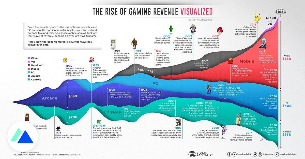 Infographie : le marché du jeu vidéo depuis 1972 - BDM