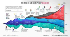 Infographie : le marché du jeu vidéo depuis 1972