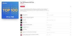 Shazam dévoile le top 100 des musiques les plus recherchées de tous les temps