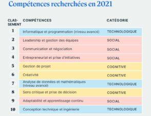 Quelles seront les compétences les plus recherchées en 2021 ?
