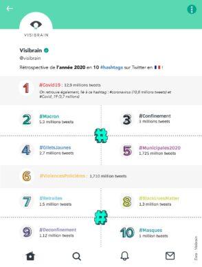 Twitter: les 10 hashtags les plus populaires en France en 2020
