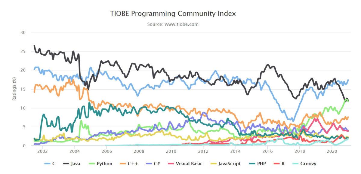 python est élu langage informatique de l'année 2020 - classement langages informatiques 2020 tiobe 1200x579 - Python est élu langage informatique de l'année 2020