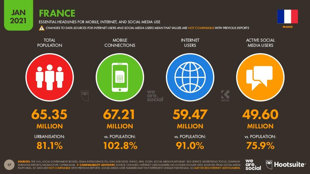 Chiffres clés d'Internet et des réseaux sociaux en France en 2021 - BDM