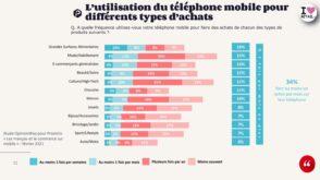 E-commerce : chiffres clés sur l'usage du mobile par les Français en 2021