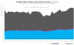 Google : 2 recherches sur 3 se terminent sans clic