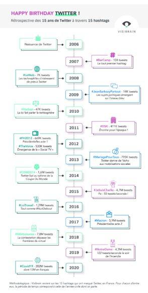 Twitter fête ses 15 ans : les hashtags marquants de chaque année