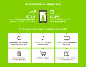 Forte hausse des appels en visio sur mobile : une étude décrypte les usages des Français