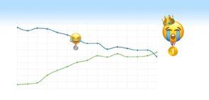 L'emoji 😭 est désormais plus populaire que 😂 sur Twitter