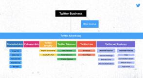 Twitter clarifie son offre publicitaire