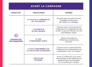 Influence Marketing : les nouveaux KPIs clés à connaître en 2021