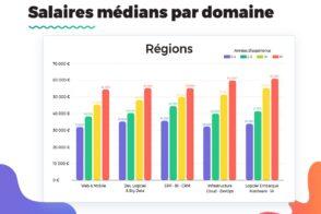 Les salaires de la tech en 2021 à Paris, dans les grandes villes et les régions