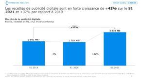 Observatoire de l'e-pub : les chiffres clés de la publicité digitale en 2021