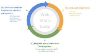 Core Web Vitals : la méthode de Google pour optimiser ses performances web