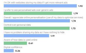 Étude sur la publicité en ligne par Google : attentes des internautes, conseils pour les marques…