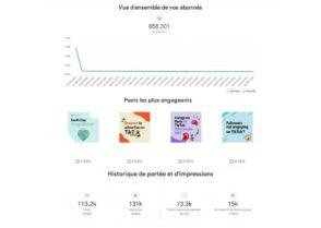 Comment créer des reportings social media automatisés et plus efficaces