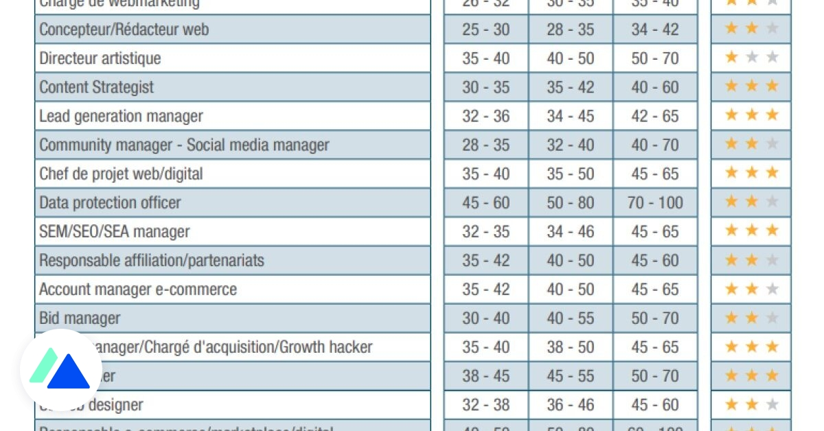 Étude : salaires et tendances dans les métiers du digital et de la tech en 2022 - BDM
