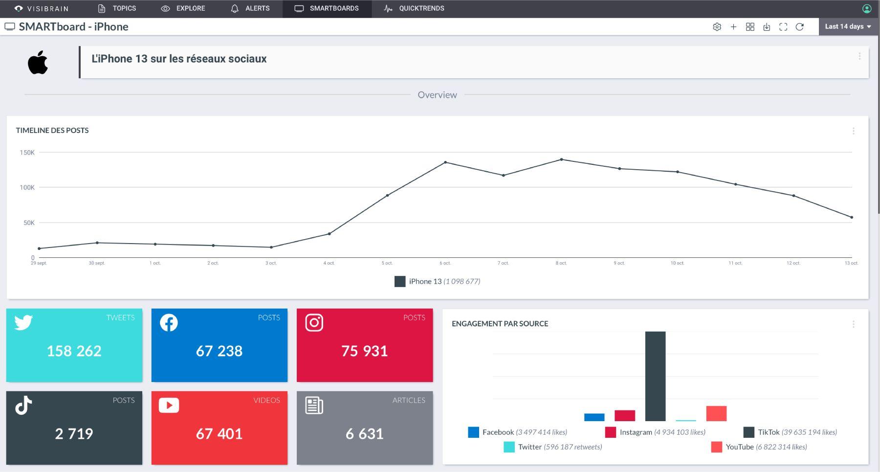 Visibrain : la plateforme de référence pour une veille social media puissante et complète